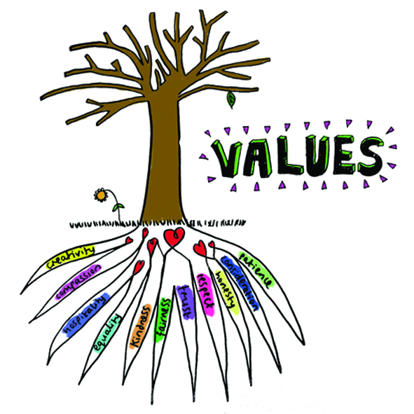 Values -  A Foundation for Sustainable Thinking